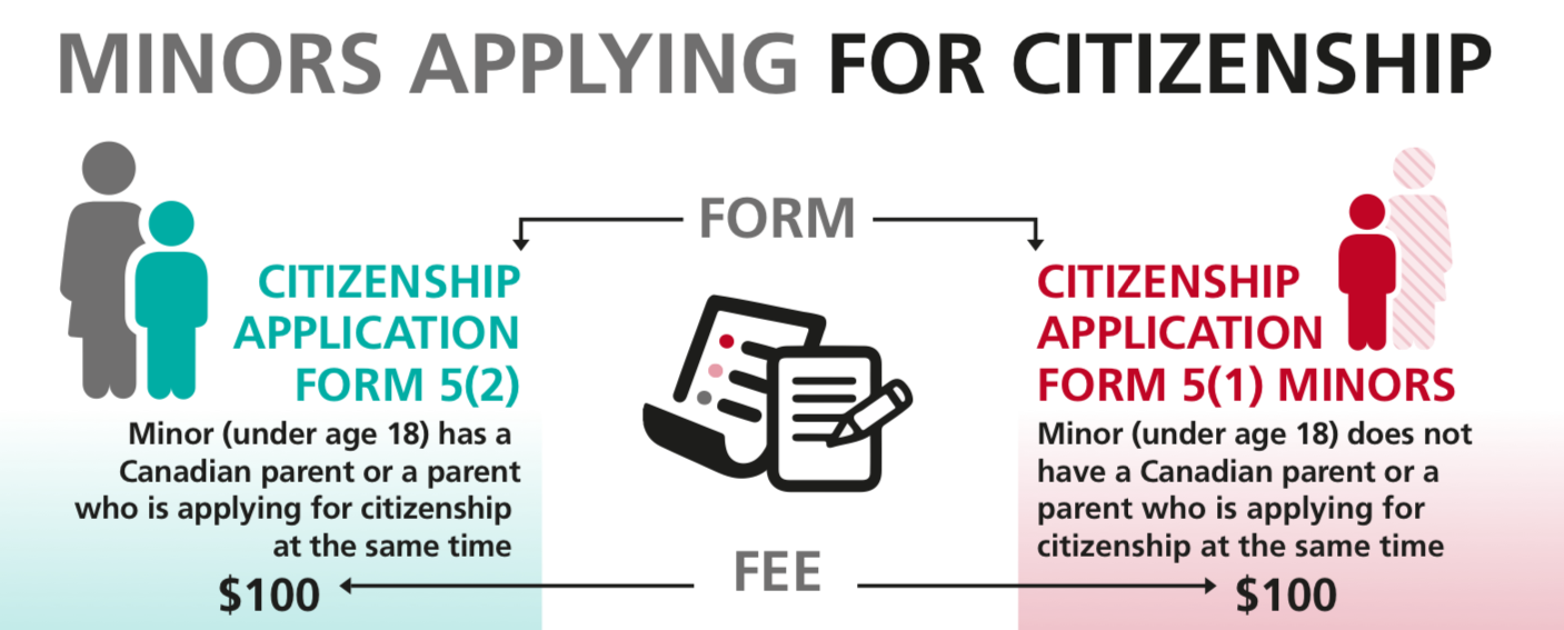 application for canadian citizenship under subsection 5 1