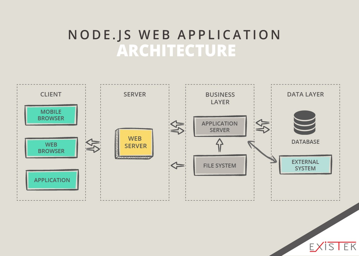 typical web application architecture diagram