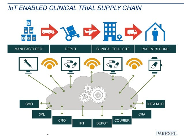 application of internet of things in supply chain management