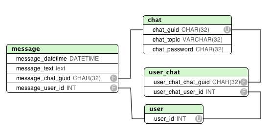 chat application in php and mysql