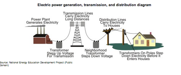 national grid application for non residential service