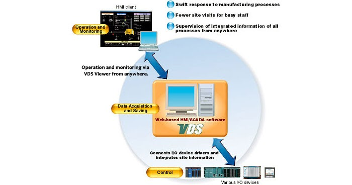 features of system software and application software