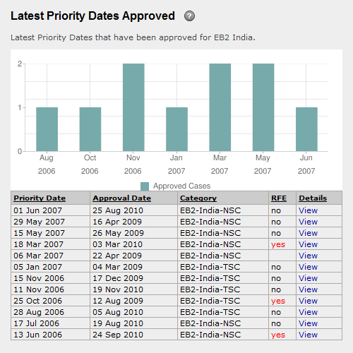 green card application priority date