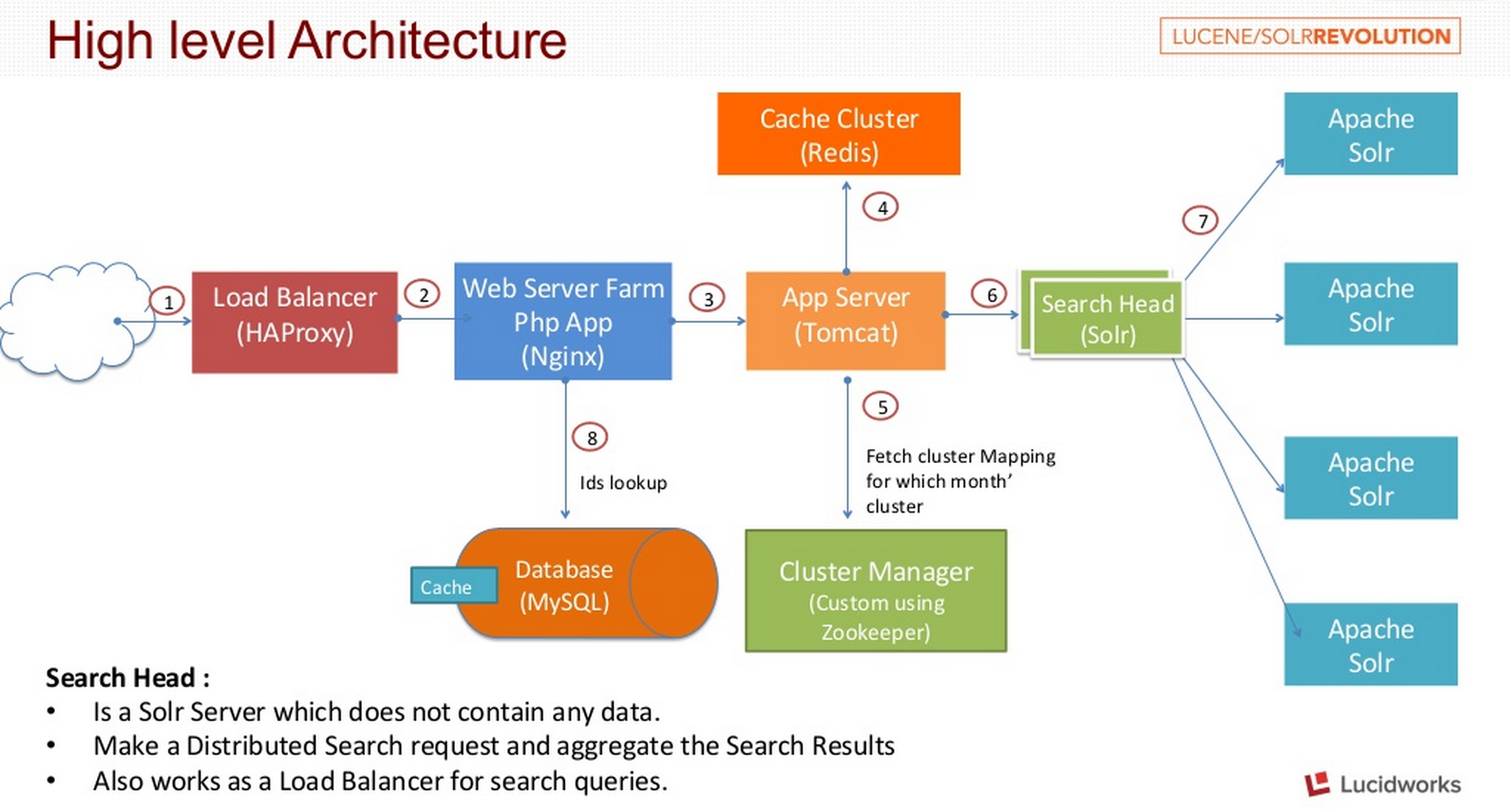 large scale web application architecture